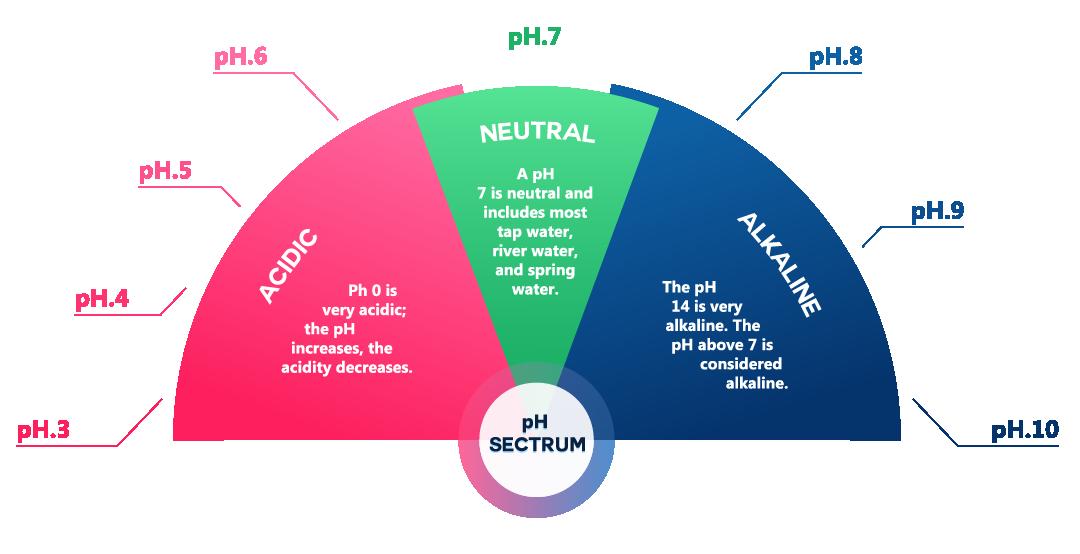 alkaline vs acidic in pH range